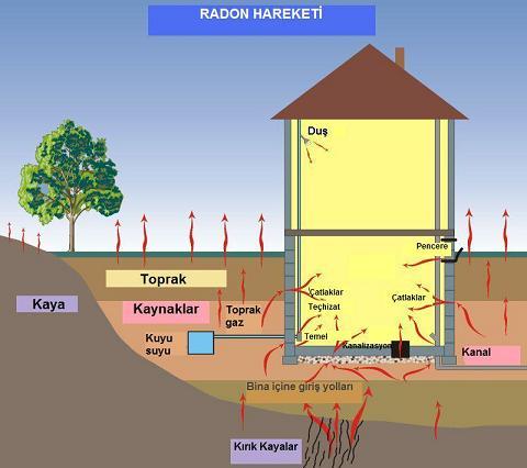 Radon Gazı Evlerimize Nasıl Girer?